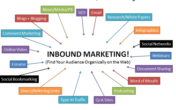 Link-building-Traffic-Sources